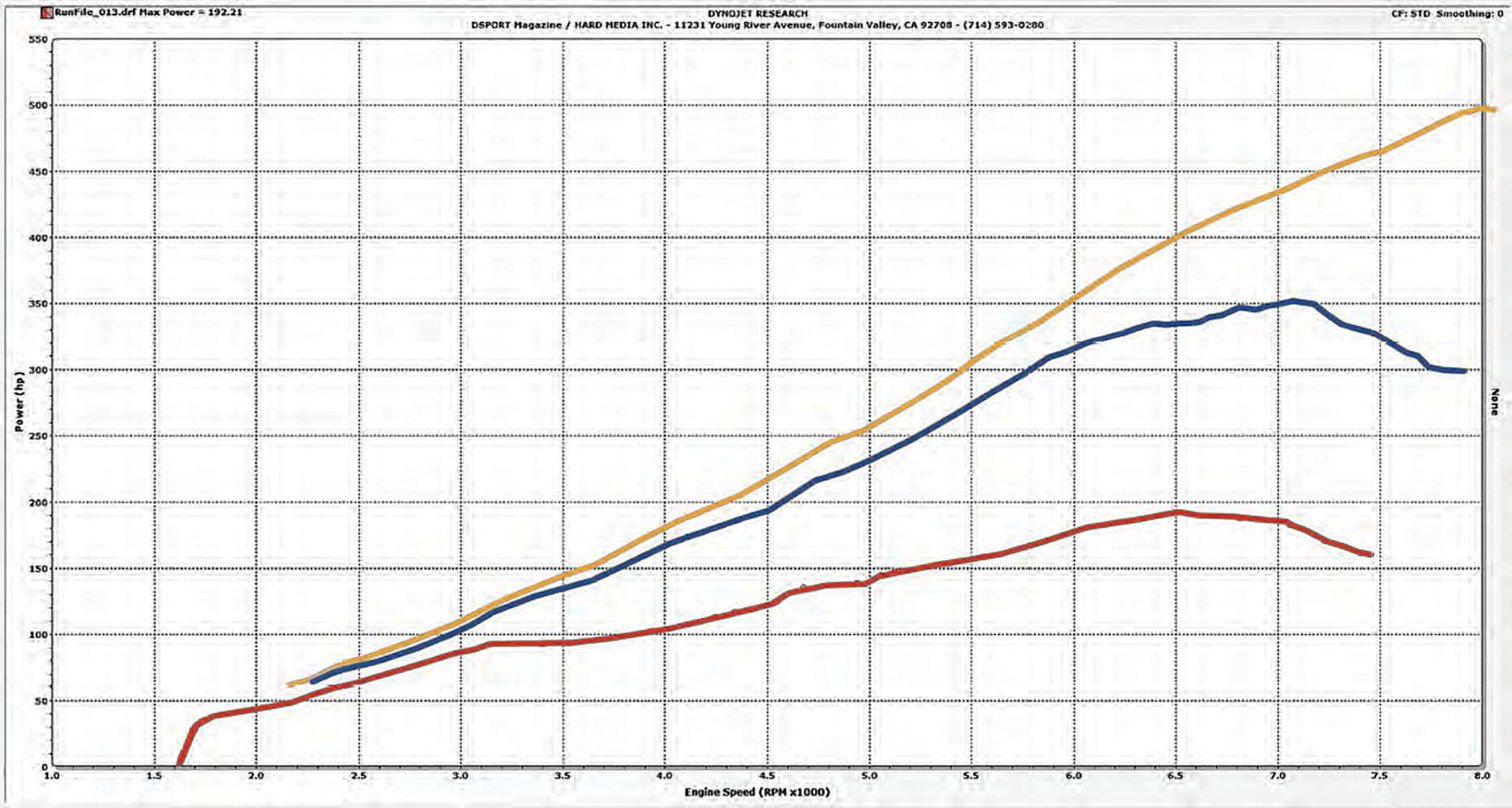 supercharger fa225 output chart